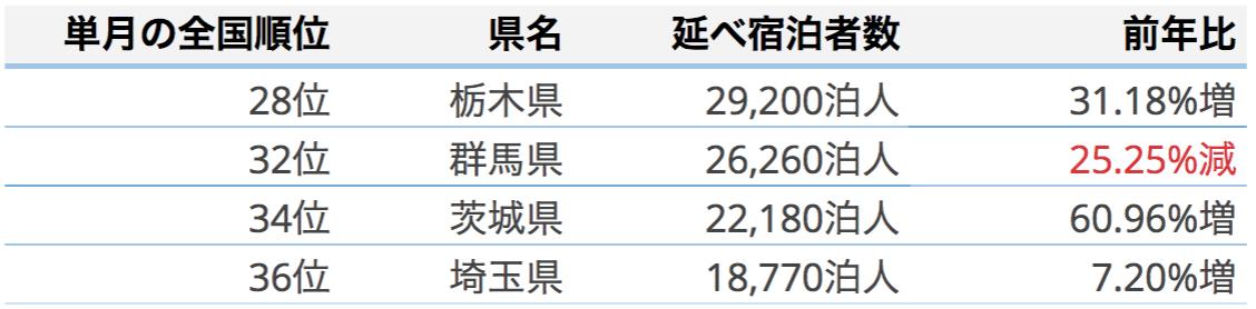 2018年5月の北関東圏訪日外国人延べ宿泊者数(栃木・群馬・茨城・埼玉)