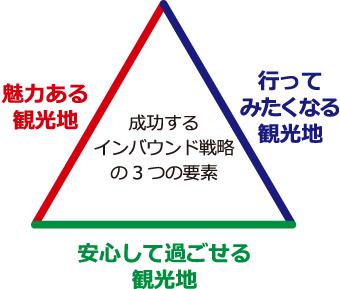成功するインバウンド戦略の3つの要素