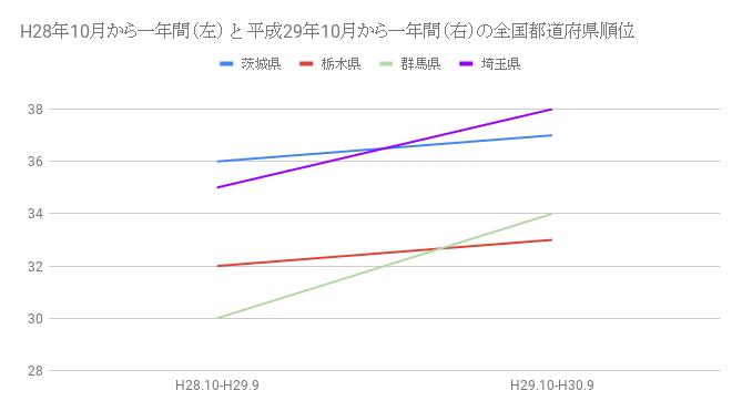 栃木県、群馬県、埼玉県、茨城県の北関東4県の外国人のめ宿泊者数の全国順位の推移